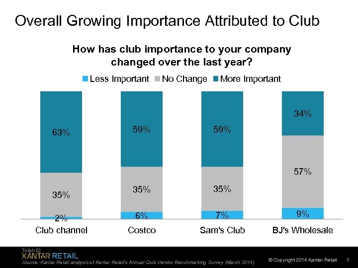 Overall Growing Importance Attributed to Club How has club importance to your company changed