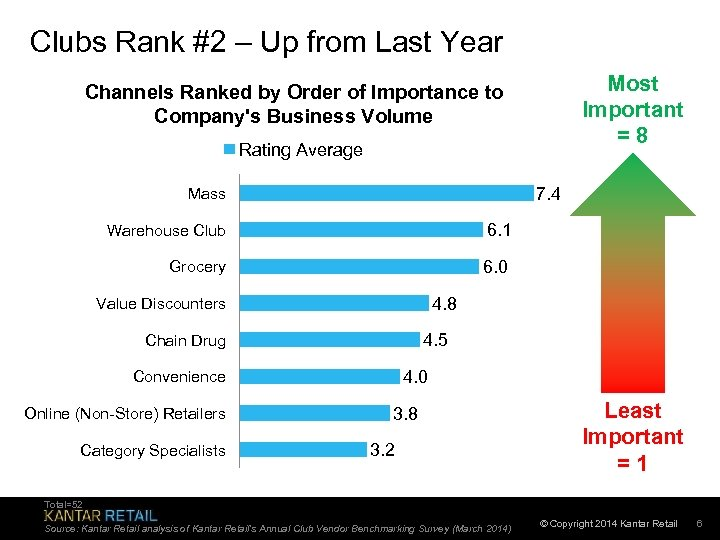 Clubs Rank #2 – Up from Last Year Most Important = 8 Channels Ranked