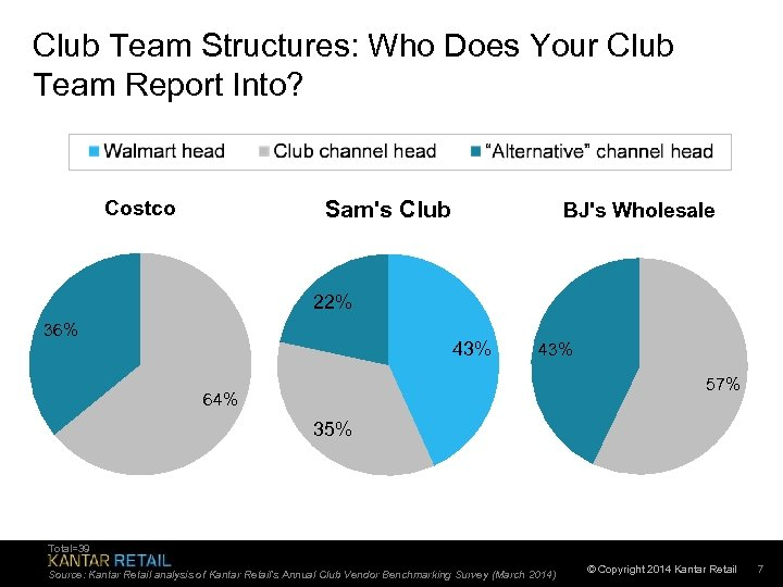 Club Team Structures: Who Does Your Club Team Report Into? Costco Sam's Club BJ's
