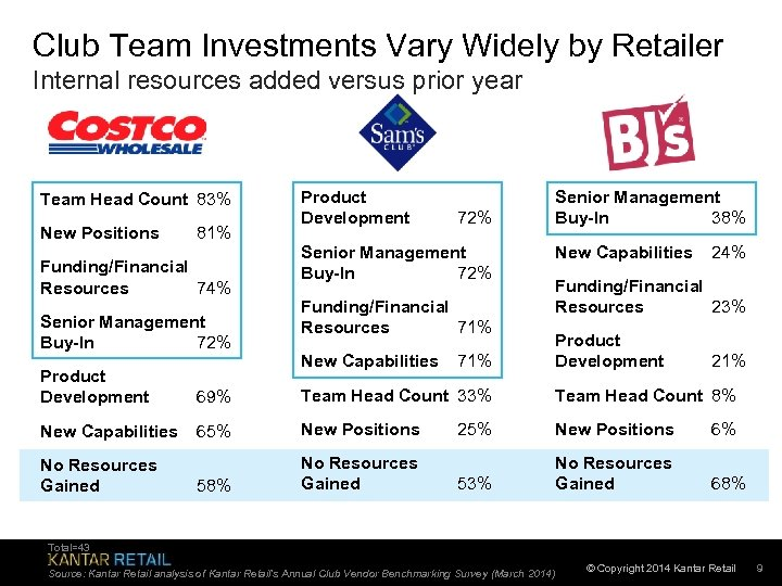 Club Team Investments Vary Widely by Retailer Internal resources added versus prior year Team