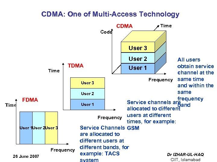 CDMA: One of Multi-Access Technology CDMA Time Code User 3 User 2 User 1