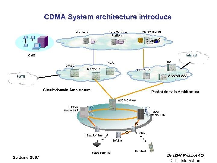 CDMA System architecture introduce Mobile IN SMSC/MMSC Data Service Platform OMC Internet HA HLR