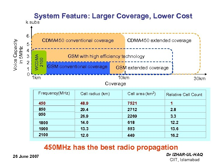 System Feature: Larger Coverage, Lower Cost 6 5 4 3 2 1 0 CDMA