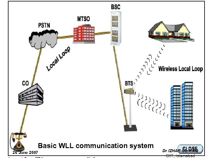Basic WLL communication system 26 June 2007 Dr IZHAR-UL-HAQ CIIT, Islamabad