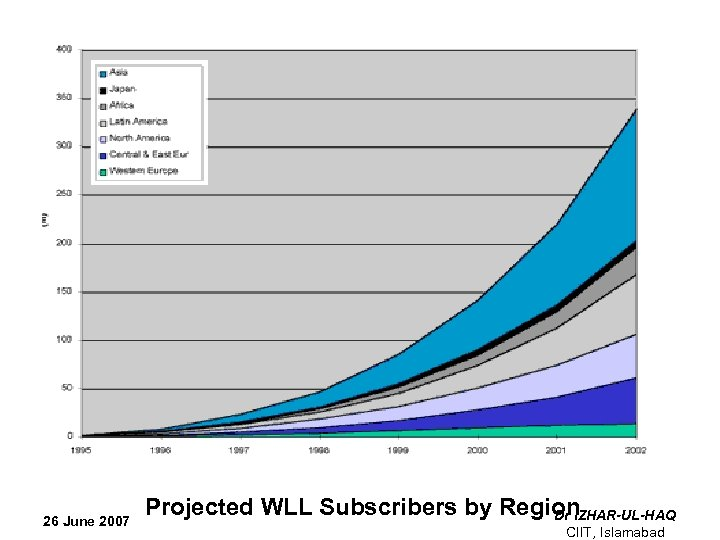 26 June 2007 Projected WLL Subscribers by Region Dr IZHAR-UL-HAQ CIIT, Islamabad