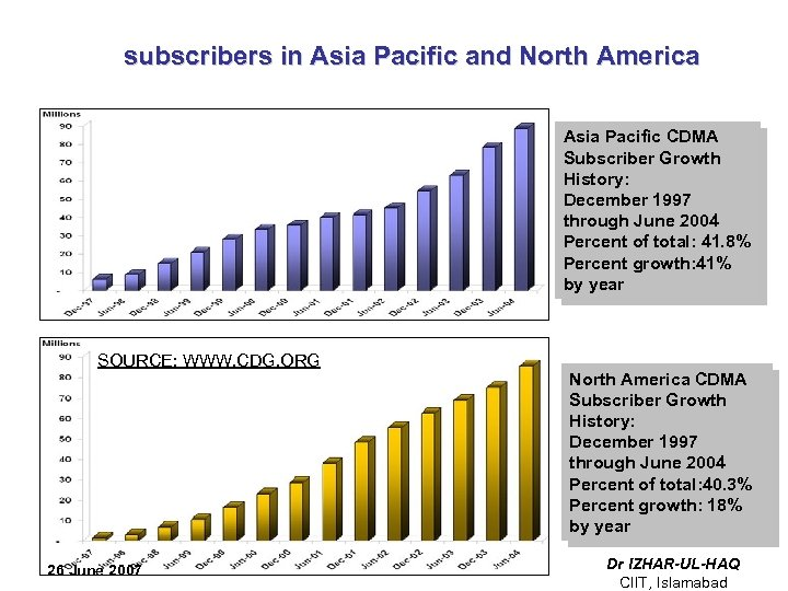 subscribers in Asia Pacific and North America Asia Pacific CDMA Subscriber Growth History: December