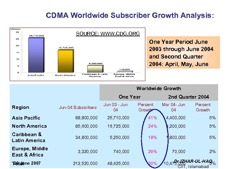 CDMA Worldwide Subscriber Growth Analysis: SOURCE: WWW. CDG. ORG One Year Period June 2003