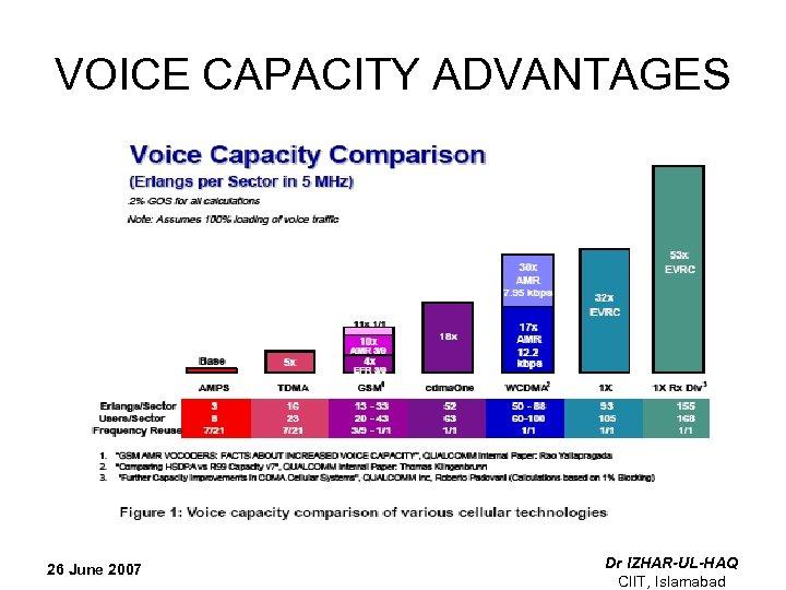 VOICE CAPACITY ADVANTAGES 26 June 2007 Dr IZHAR-UL-HAQ CIIT, Islamabad
