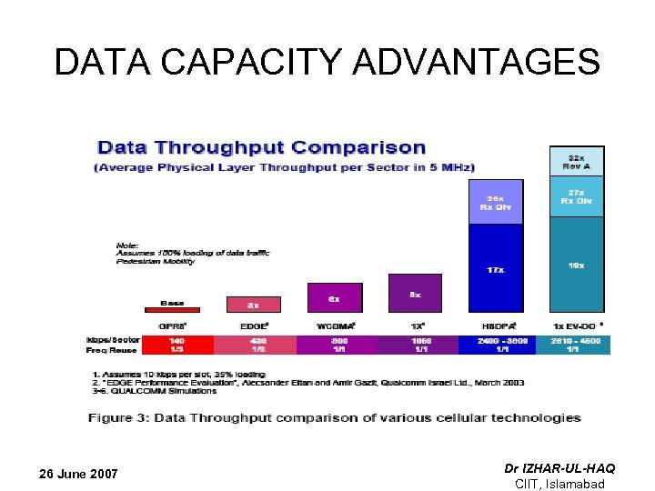 DATA CAPACITY ADVANTAGES 26 June 2007 Dr IZHAR-UL-HAQ CIIT, Islamabad