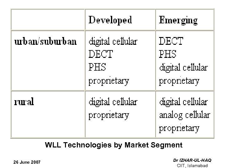 WLL Technologies by Market Segment 26 June 2007 Dr IZHAR-UL-HAQ CIIT, Islamabad