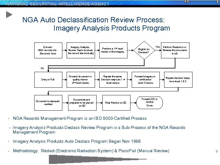 NATIONAL GEOSPATIAL-INTELLIGENCE AGENCY NGA Auto Declassification Review Process: Imagery Analysis Products Program Convert NGA