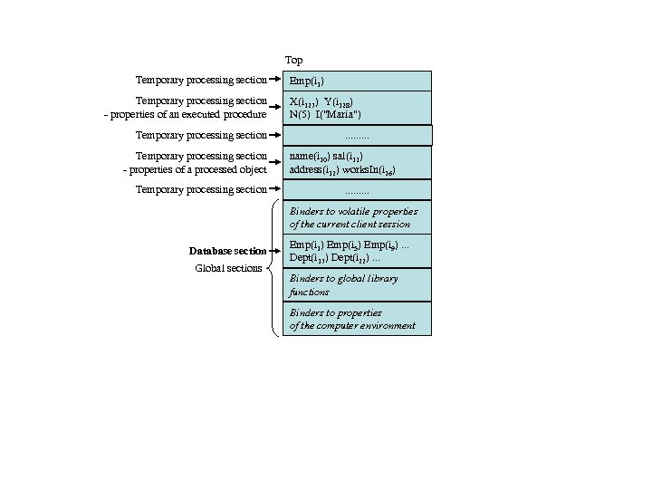 Top Temporary processing section - properties of an executed procedure Temporary processing section -