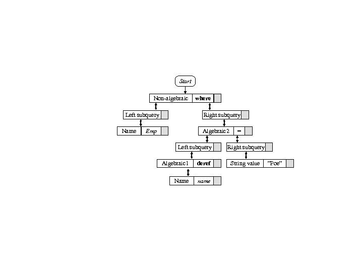Start Non-algebraic Left subquery Name where Right subquery Algebraic 2 Emp Left subquery Algebraic