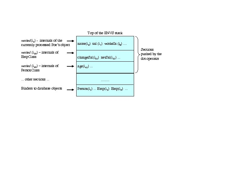 Top of the ENVS stack nested(i 5) - internals of the currently processed Poe's