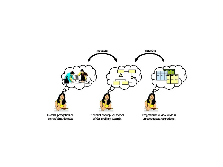 mapping . . Human perception of the problem domain Abstract conceptual model of the