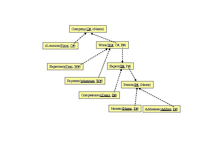 Company(C#, c. Name) c. Location(Place, C#) Work(W#, C#, E#) Expert(E#, P#) Expertise(e. Text, W#)
