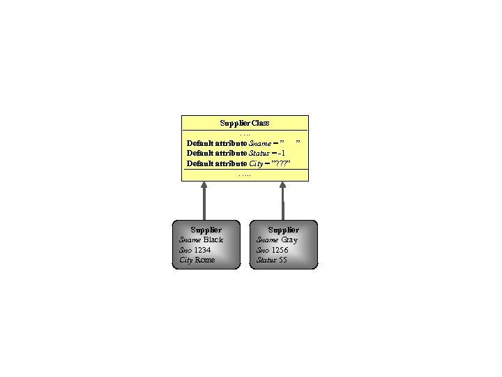 "Supplier. Class …. Default attribute Sname = "" "" Default attribute Status = -1"