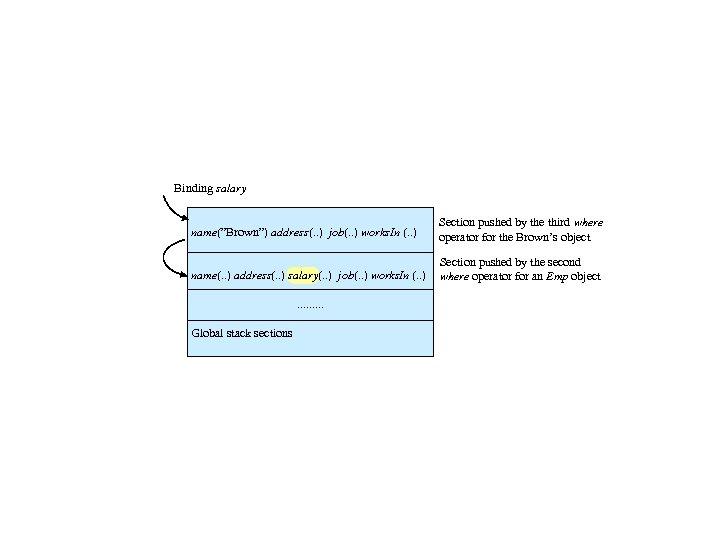 "Binding salary name(""Brown"") address(. . ) job(. . ) works. In (. . )"
