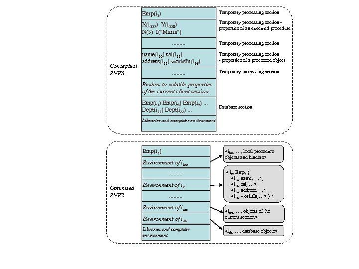 Emp(i 1) Temporary processing section X(i 127) Y(i 128) N(5) I(