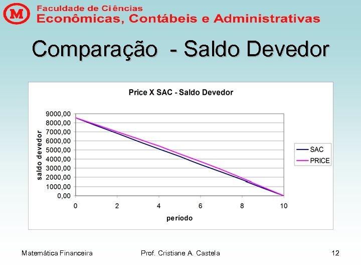 Comparação - Saldo Devedor Matemática Financeira Prof. Cristiane A. Castela 12