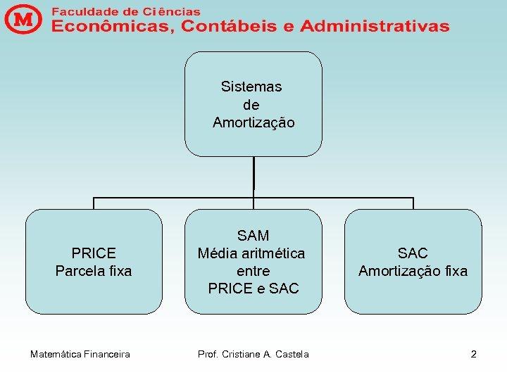 Sistemas de Amortização PRICE Parcela fixa Matemática Financeira SAM Média aritmética entre PRICE e
