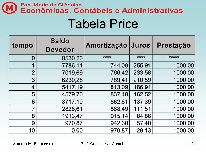 Tabela Price Matemática Financeira Prof. Cristiane A. Castela 6