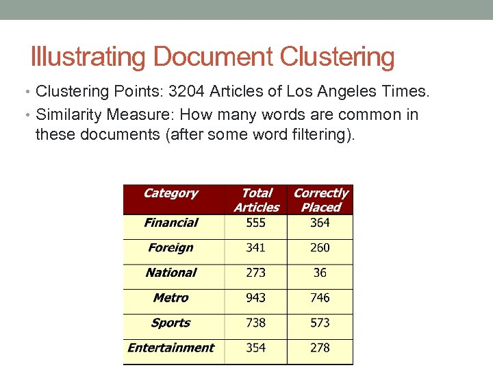 Illustrating Document Clustering • Clustering Points: 3204 Articles of Los Angeles Times. • Similarity