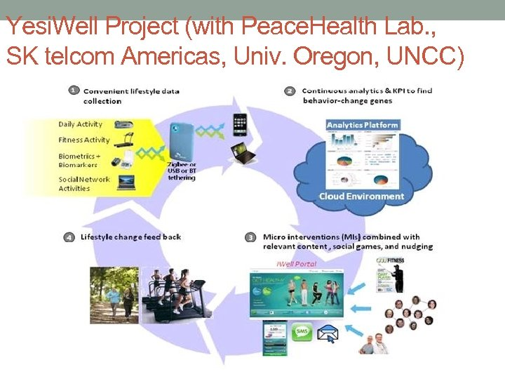 Yesi. Well Project (with Peace. Health Lab. , SK telcom Americas, Univ. Oregon, UNCC)