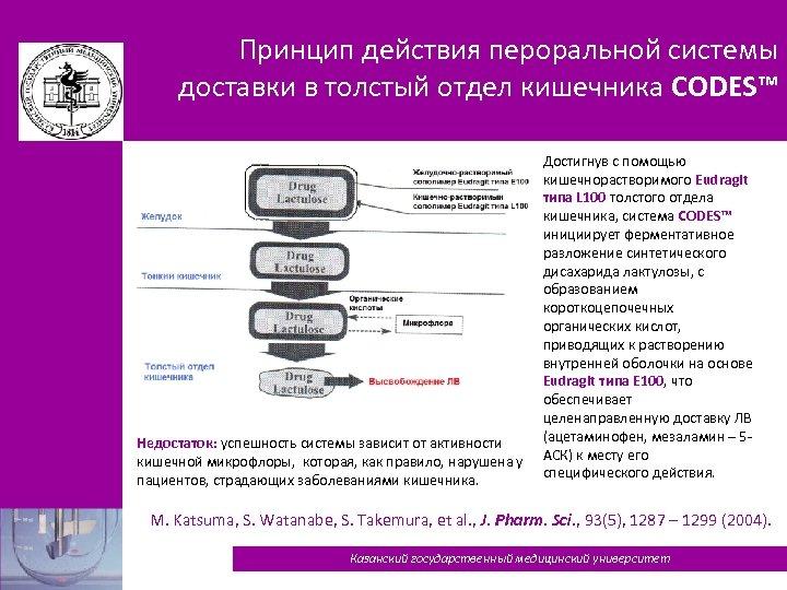 Принцип действия пероральной системы доставки в толстый отдел кишечника CODES™ Недостаток: успешность системы зависит