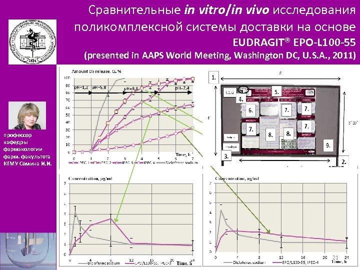 Сравнительные in vitro/in vivo исследования поликомплексной системы доставки на основе EUDRAGIT® EPO-L 100 -55