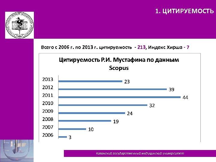 1. ЦИТИРУЕМОСТЬ Всего с 2006 г. по 2013 г. цитируемость - 213, Индекс Хирша