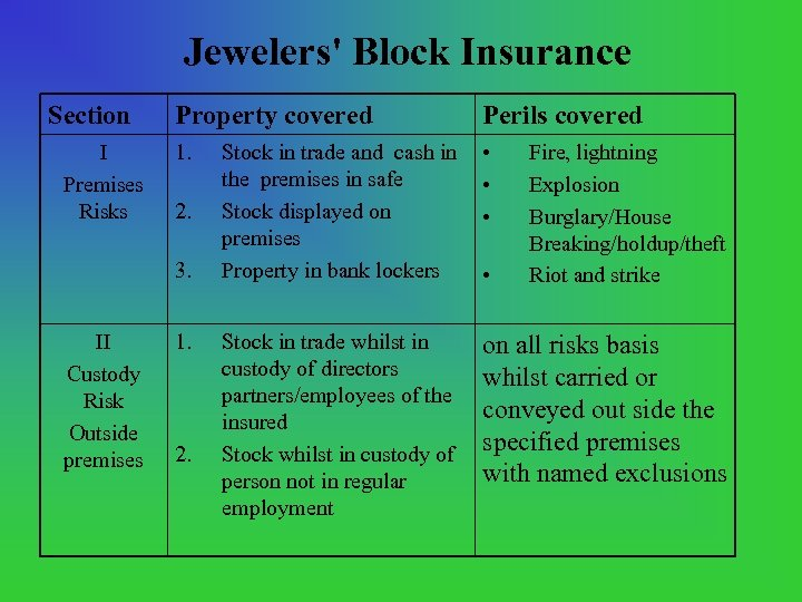 Jewelers' Block Insurance Section I Premises Risks Property covered Perils covered 1. Stock in