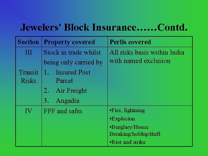 Jewelers' Block Insurance……Contd. Section Property covered Perils covered III Stock in trade whilst All