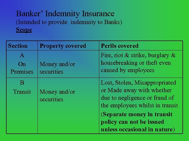 Banker' Indemnity Insurance (Intended to provide indemnity to Banks) Scope Section Property covered A