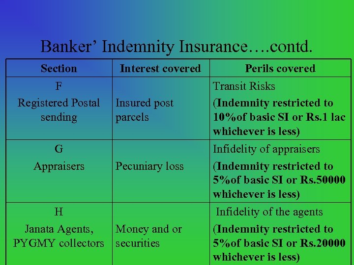 Banker' Indemnity Insurance…. contd. Section F Registered Postal sending G Appraisers Interest covered Insured