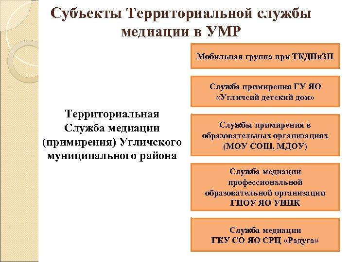 Субъекты Территориальной службы медиации в УМР Мобильная группа при ТКДНи. ЗП Служба примирения ГУ