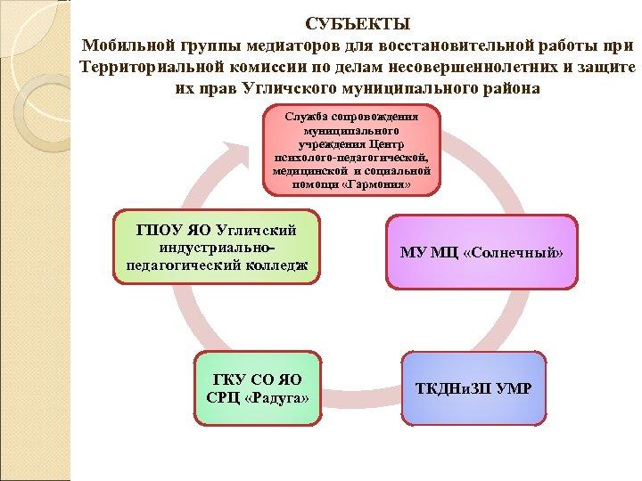 СУБЪЕКТЫ Мобильной группы медиаторов для восстановительной работы при Территориальной комиссии по делам несовершеннолетних и