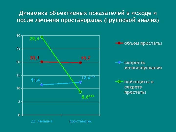 Динамика объективных показателей в исходе и после лечения простанормом (групповой анализ)