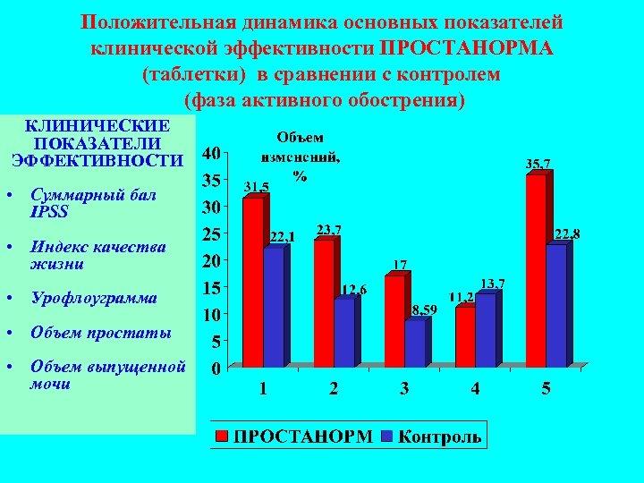 Положительная динамика основных показателей клинической эффективности ПРОСТАНОРМА (таблетки) в сравнении с контролем (фаза активного