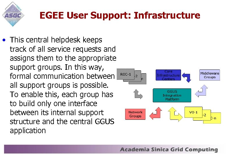 EGEE User Support: Infrastructure • This central helpdesk keeps track of all service requests