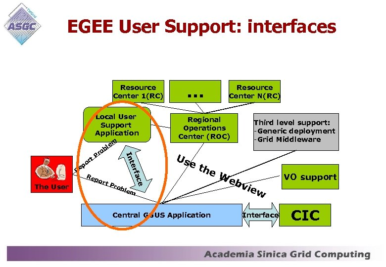 EGEE User Support: interfaces Resource Center 1(RC) Local User Support Application em l ob