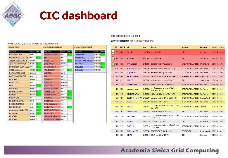CIC dashboard