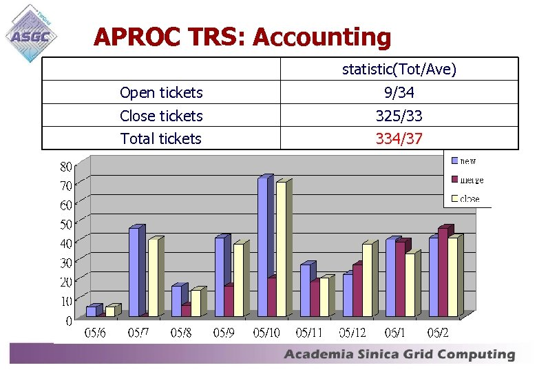 APROC TRS: Accounting statistic(Tot/Ave) Open tickets 9/34 Close tickets 325/33 Total tickets 334/37