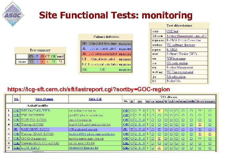 Site Functional Tests: monitoring https: //lcg-sft. cern. ch/sft/lastreport. cgi? sortby=GOC-region