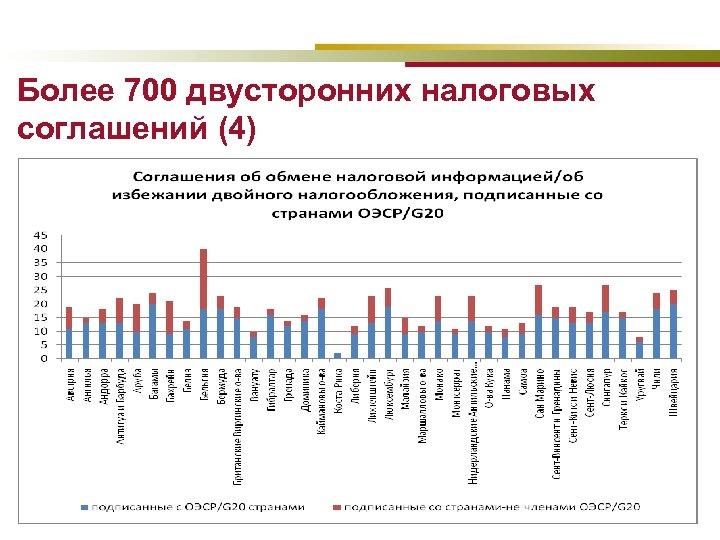 Более 700 двусторонних налоговых соглашений (4)