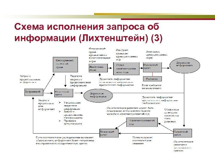 Схема исполнения запроса об информации (Лихтенштейн) (3)