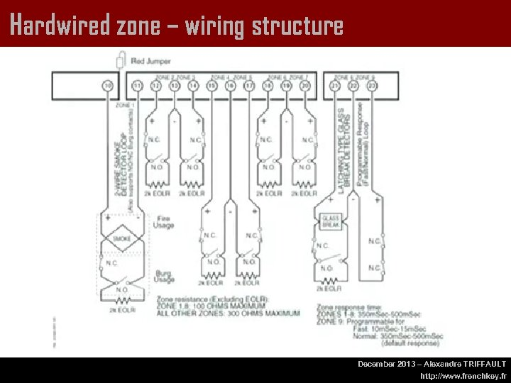 Hardwired zone – wiring structure December 2013 – Alexandre TRIFFAULT http: //www. frenchkey. fr