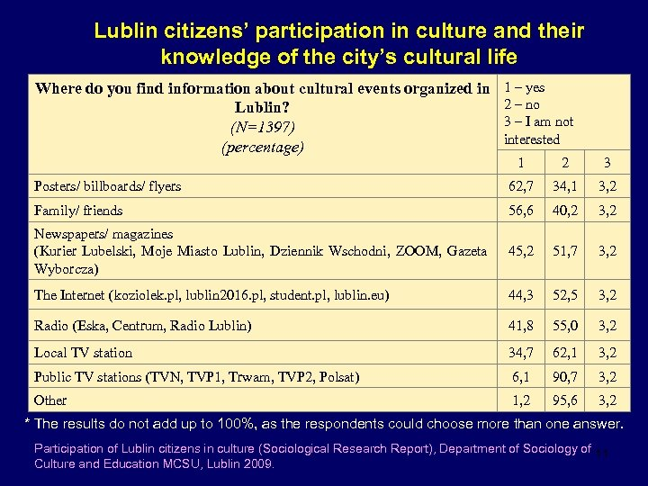 Lublin citizens' participation in culture and their knowledge of the city's cultural life Where