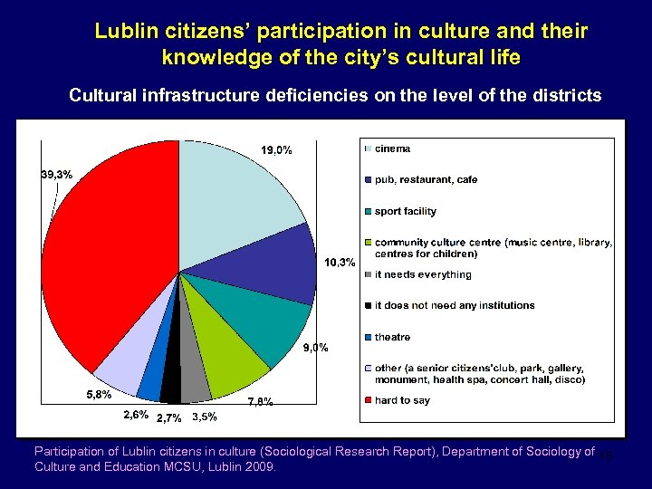 Lublin citizens' participation in culture and their knowledge of the city's cultural life Cultural