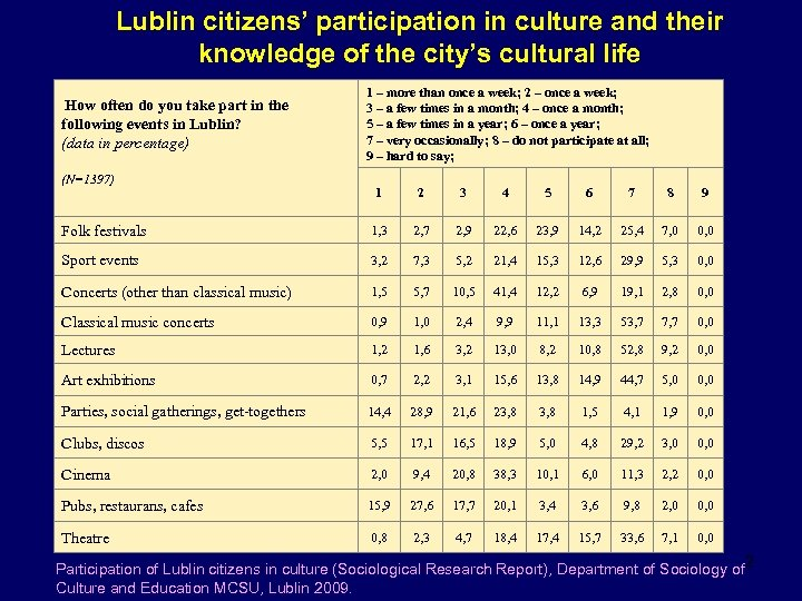 Lublin citizens' participation in culture and their knowledge of the city's cultural life How